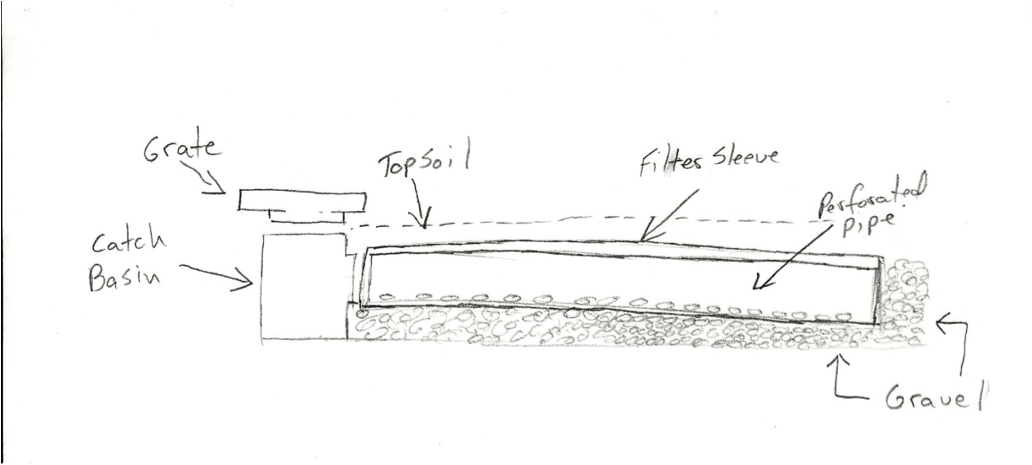 How To Install French Drains In 6 Simple Steps A Thorough Inspection